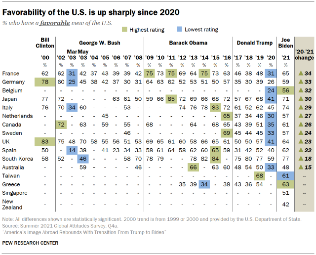 Chart shows favorability of the U.S. is up sharply since 2020