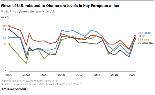 Chart shows views of U.S. rebound to Obama-era levels in key European allies