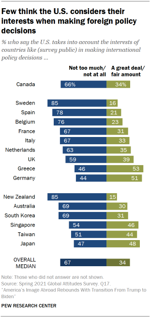 Chart shows few think the U.S. considers their interests when making foreign policy decisions