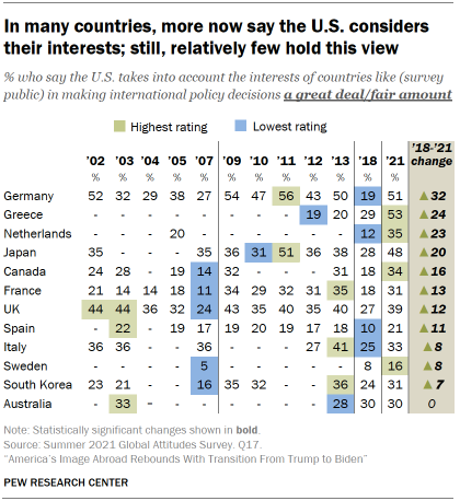 Chart shows in many countries, more now say the U.S. considers their interests; still, relatively few hold this view