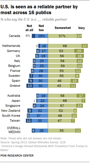 Chart shows U.S. is seen as a reliable partner by most across 16 publics