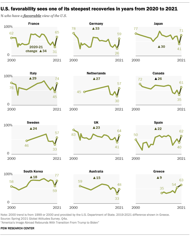 Chart shows U.S. favorability sees one of its steepest recoveries in years from 2020 to 2021
