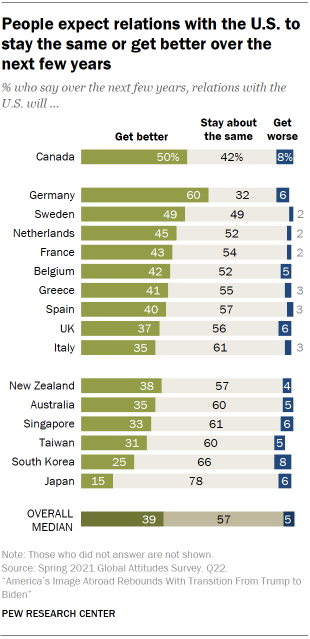 Chart shows people expect relations with the U.S. to stay the same or get better over the next few years