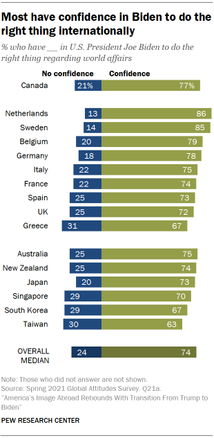 Most have confidence in Biden to do the right thing internationally