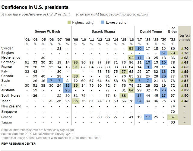 Chart shows confidence in U.S. presidents