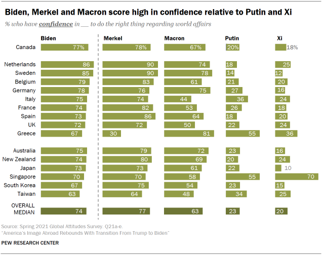 Chart shows Biden, Merkel and Macron score high in confidence relative to Putin and Xi