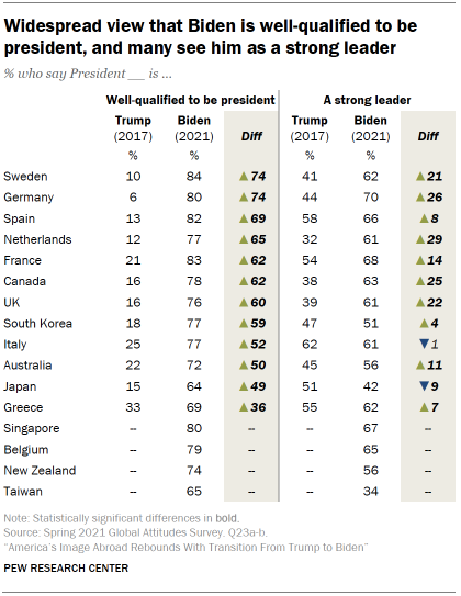 Chart shows widespread view that Biden is well-qualified to be president, and many see him as a strong leader