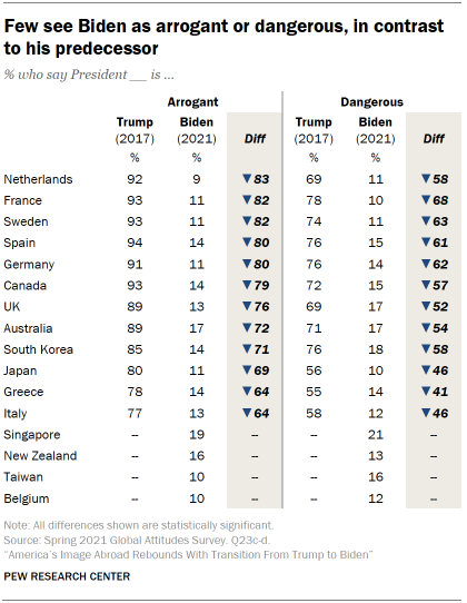 Chart shows few see Biden as arrogant or dangerous, in contrast to his predecessor