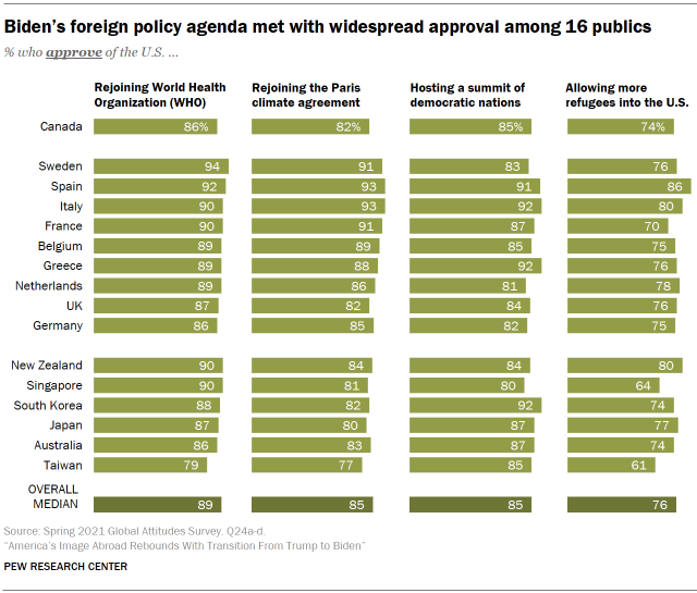 Chart shows Biden's foreign policy agenda met with widespread approval among 16 publics
