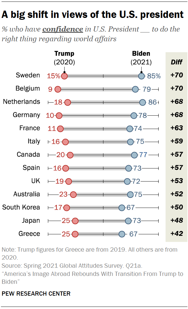 Global confidence in the US president jumped 58 points from Trump to Biden in a dozen major countries