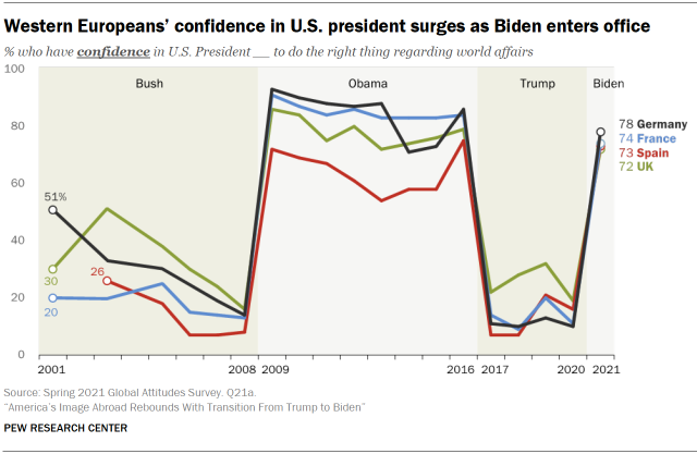 Chart shows western Europeans' confidence in U.S. president surges as Biden enters office