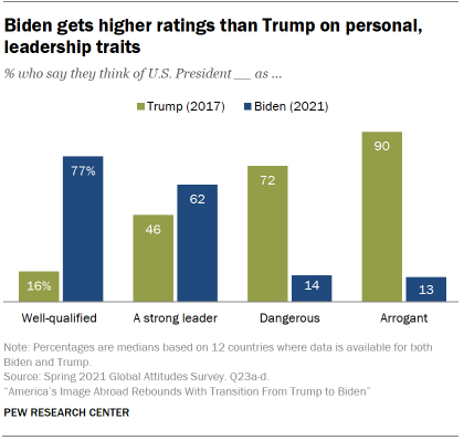 Chart shows Biden gets higher ratings than Trump on personal, leadership traits