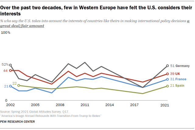 Chart shows over the past two decades, few in Western Europe have felt the U.S. considers their interests