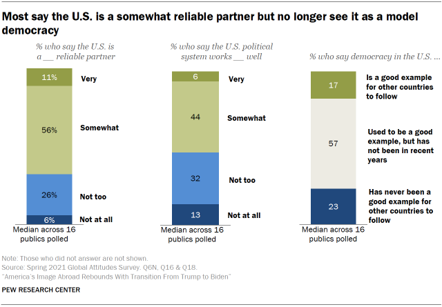 Chart shows most say the U.S. is a somewhat reliable partner but no longer see it as a model democracy