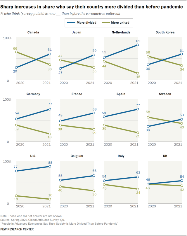 Chart showing sharp increases in share who say their country more divided than before pandemic