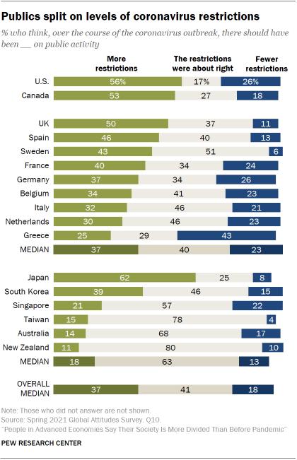 Chart showing publics split on levels of coronavirus restrictions