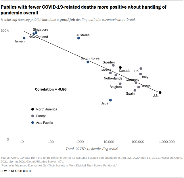 Chart showing publics with fewer COVID-19-related deaths more positive about handling of pandemic overall