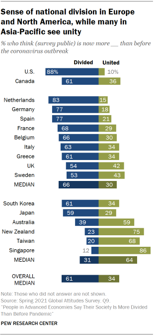 Chart showing sense of national division in Europe  and North America, while many in  Asia-Pacific see unity