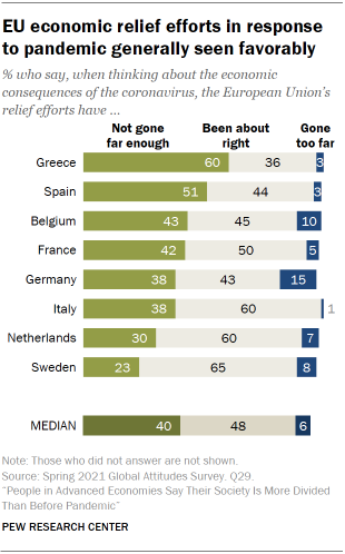 Chart showing EU economic relief efforts in response to pandemic generally seen favorably