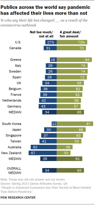 Chart showing publics across the world say pandemic has affected their lives more than not