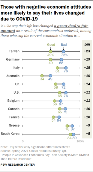 Chart showing those with negative economic attitudes more likely to say their lives changed due to COVID-19