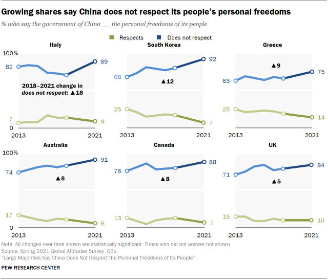 Growing shares say China does not respect its people's personal freedoms