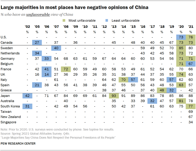 Large majorities in most places have negative opinions of China