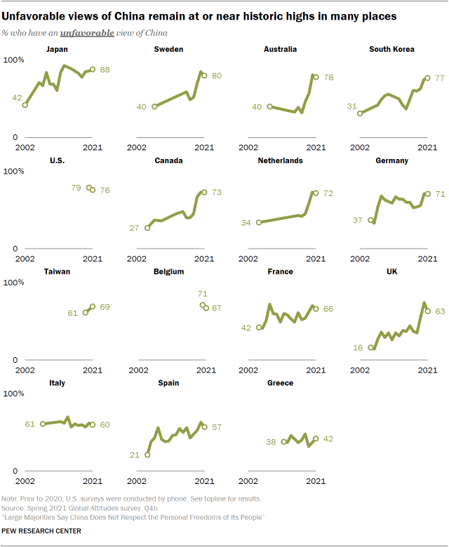 Unfavorable views of China remain at or near historic highs in many places