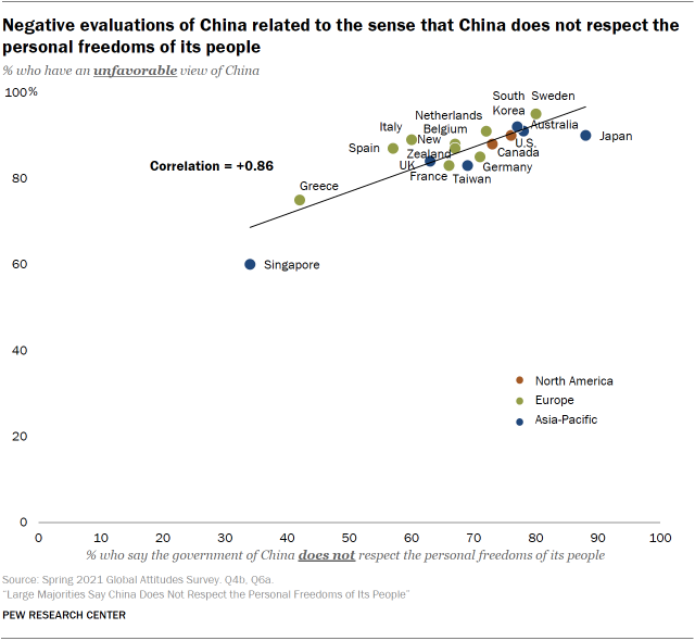 Negative evaluations of China related to the sense that China does not respect the personal freedoms of its people