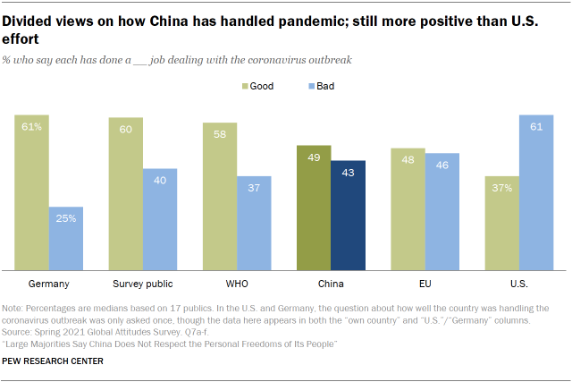Divided views on how China has handled pandemic; still more positive than U.S. effort