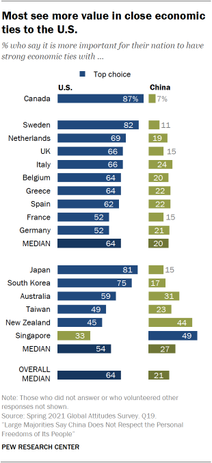 Most see more value in close economic ties to the U.S.