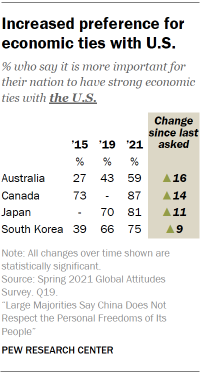 Increased preference for economic ties with U.S.