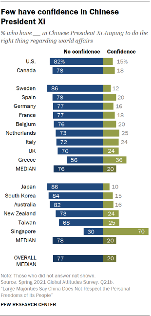 Few have confidence in Chinese President Xi