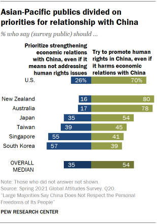 Asian-Pacific publics divided on priorities for relationship with China