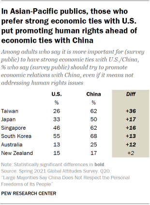 In Asian-Pacific publics, those who prefer strong economic ties with U.S. put promoting human rights ahead of economic ties with China