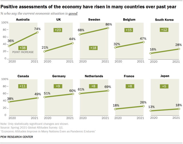 Chart showing positive assessments of the economy have risen in many countries over past year