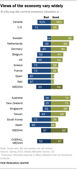 Chart showhing views of the economy vary widely