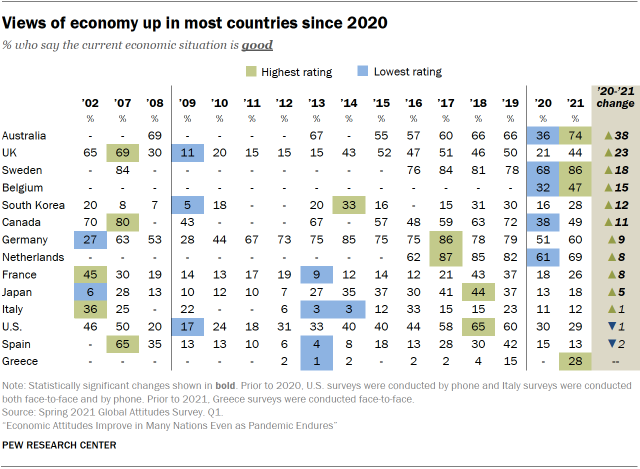 Chart showing views of economy up in most countries since 2020