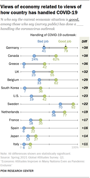 Chart showing views of economy related to views of how country has handled COVID-19