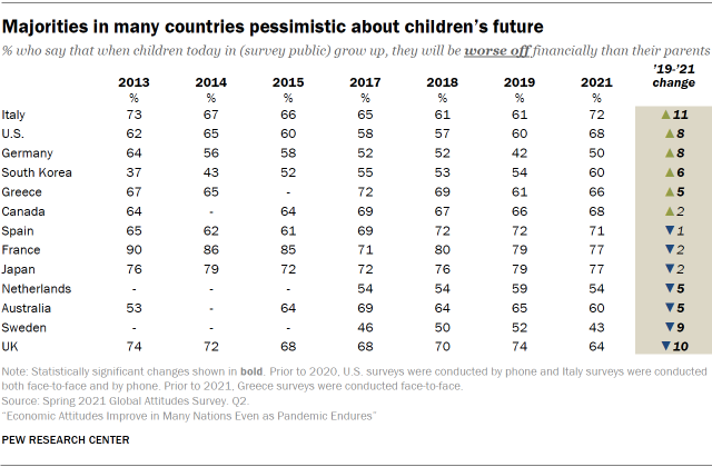 Table showing majorities in many countries pessimistic about children's future