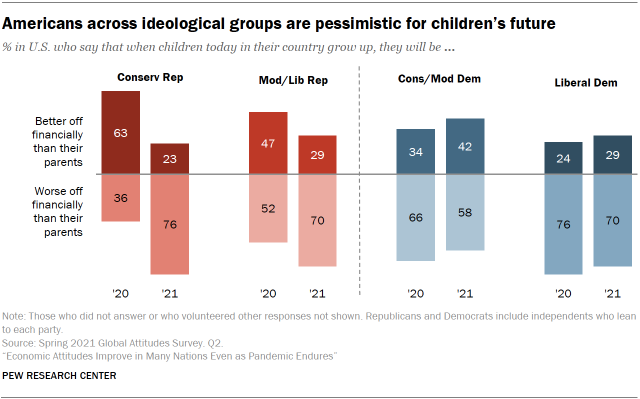 Chart showing Americans across ideological groups are pessimistic for children's future