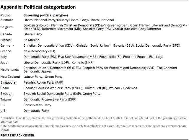 Appendix Table: Political categorization