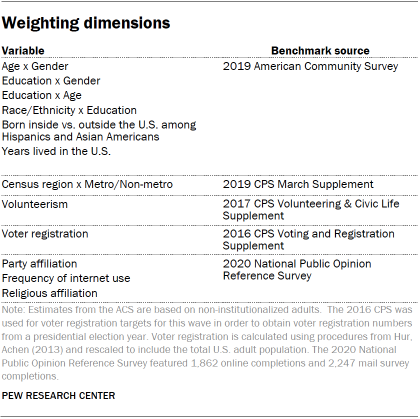 Weighting dimensions