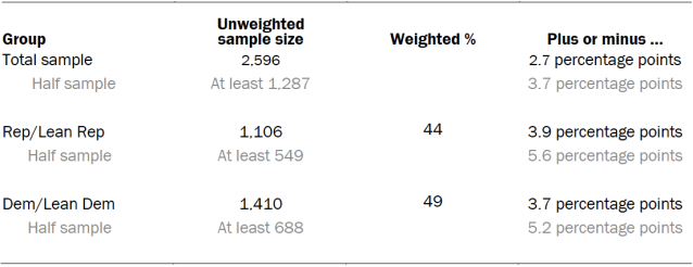 Unweighted sample sizes and error attributable to sampling