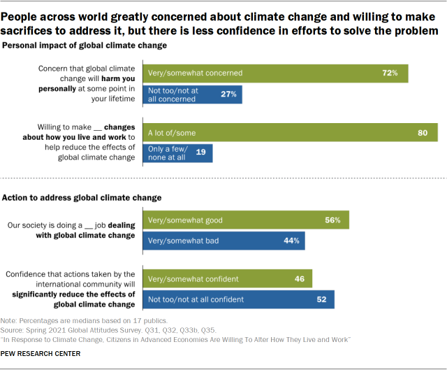 People across world greatly concerned about climate change and willing to make  sacrifices to address it, but there is less confidence in efforts to solve the problem