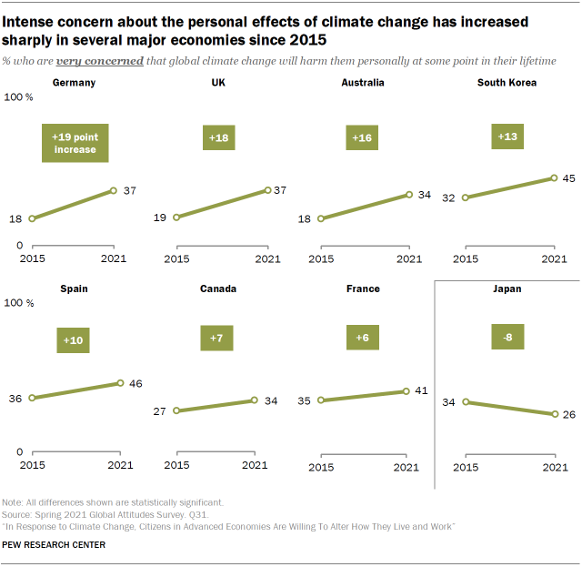 Intense concern about the personal effects of climate change has increased sharply in several major economies since 2015