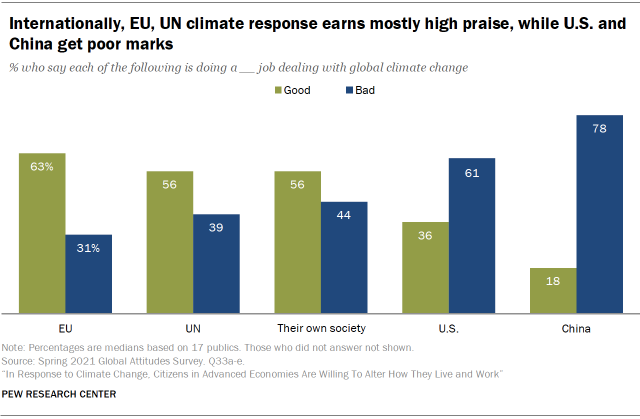 Internationally, EU, UN climate response earns mostly high praise, while U.S. and China get poor marks