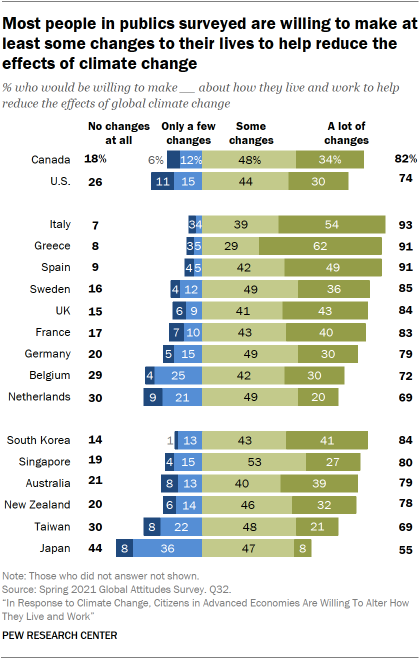 Most people in publics surveyed are willing to make at least some changes to their lives to help reduce the effects of climate change