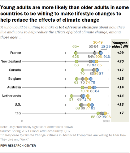 Young adults are more likely than older adults in some countries to be willing to make lifestyle changes to help reduce the effects of climate change