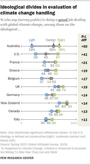Ideological divides in evaluation of climate change handling